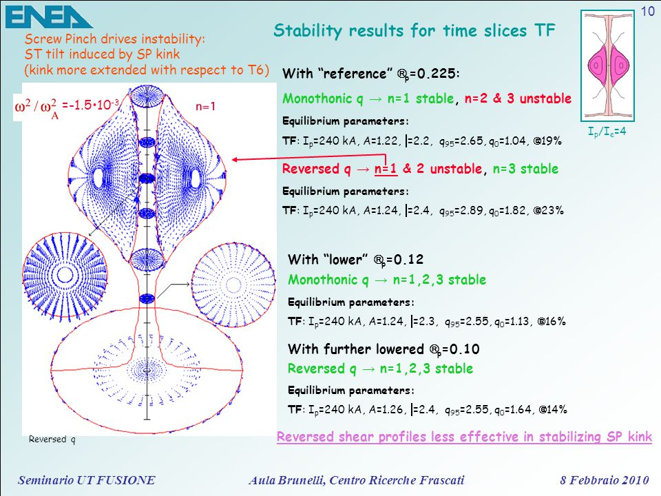 Seminario UT FUSIONE Aula Brunelli, Centro Ricerche Frascati 8 Febbraio 2010 10 Stability results for time slices TF I p /I e =4 Reversed q Screw Pinch drives instability: ST tilt induced by SP kink (kink more extended with respect to T6) Monothonic q → n=1 stable, n=2 & 3 unstable Equilibrium parameters: TF: I p =240 kA, A=1.22,  =2.2, q 95 =2.65, q 0 =1.04,  =19% Reversed q → n=1 & 2 unstable, n=3 stable Equilibrium parameters: TF: I p =240 kA, A=1.24,  =2.4, q 95 =2.89, q 0 =1.82,  =23% With reference  p =0.225: =-1.510 -3 With lower  p =0.12 Monothonic q → n=1,2,3 stable Equilibrium parameters: TF: I p =240 kA, A=1.24,  =2.3, q 95 =2.55, q 0 =1.13,  =16% With further lowered  p =0.10 Reversed q → n=1,2,3 stable Equilibrium parameters: TF: I p =240 kA, A=1.26,  =2.4, q 95 =2.55, q 0 =1.64,  =14% Reversed shear profiles less effective in stabilizing SP kink