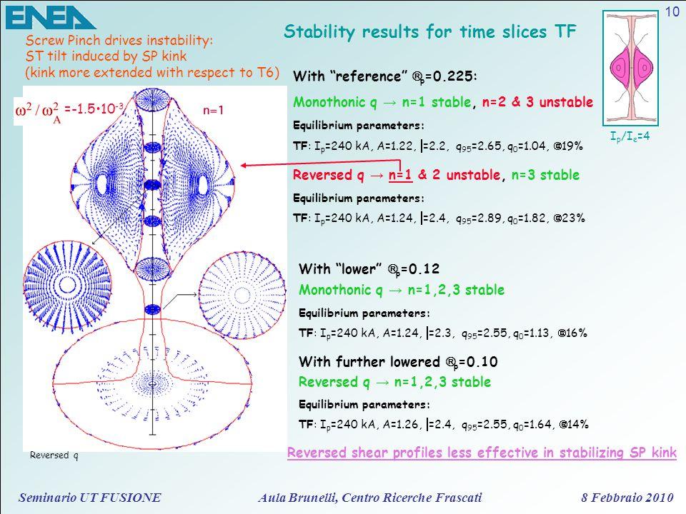 Seminario UT FUSIONE Aula Brunelli, Centro Ricerche Frascati 8 Febbraio 2010 10 Stability results for time slices TF I p /I e =4 Reversed q Screw Pinc