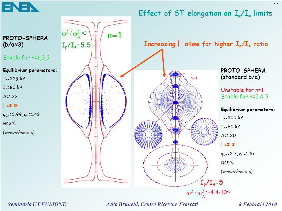 Seminario UT FUSIONE Aula Brunelli, Centro Ricerche Frascati 8 Febbraio 2010 11 Effect of ST elongation on I p /I e limits =-4.410 -2 >0 I p /I e =5.5 I p /I e =5 PROTO-SPHERA (b/a≈3) Stable for n=1,2,3 Equilibrium parameters: I p =329 kA I e =60 kA A=1.23  =3.0 q 95 =2.99, q 0 =1.42  =13% (monothonic q) Increasing  allow for higher I p /I e ratio PROTO-SPHERA (standard b/a) Unstable for n=1 Stable for n=2 & 3 Equilibrium parameters: I p =300 kA I e =60 kA A=1.20  =2.3 q 95 =2.7, q 0 =1.15  =15% (monothonic q)