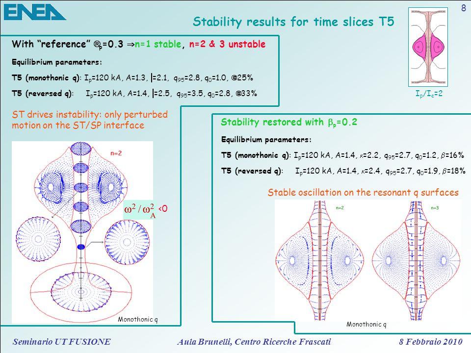Seminario UT FUSIONE Aula Brunelli, Centro Ricerche Frascati 8 Febbraio 2010 8 Stability results for time slices T5 I p /I e =2 Equilibrium parameters
