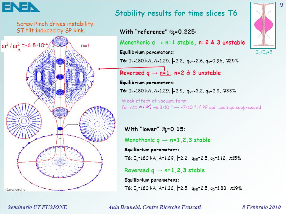 Seminario UT FUSIONE Aula Brunelli, Centro Ricerche Frascati 8 Febbraio 2010 9 Stability results for time slices T6 I p /I e =3 =-6.810 -4 Reversed q Monothonic q  n=1 stable, n=2 & 3 unstable Equilibrium parameters: T6: I p =180 kA, A=1.25,  =2.2, q 95 =2.6, q 0 =0.96,  =25% Reversed q → n=1, n=2 & 3 unstable Equilibrium parameters: T6: I p =180 kA, A=1.29,  =2.5, q 95 =3.2, q 0 =2.3,  =33% With reference  p =0.225: Screw Pinch drives instability: ST tilt induced by SP kink Monothonic q → n=1,2,3 stable Equilibrium parameters: T6: I p =180 kA, A=1.29,  =2.2, q 95 =2.5, q 0 =1.12,  =15% Reversed q → n=1,2,3 stable Equilibrium parameters: T6: I p =180 kA, A=1.32,  =2.5, q 95 =2.5, q 0 =1.83,  =19% With lower  p =0.15: Weak effect of vacuum term: for n=1 -6.810 -4 → -710 -4 if PF coil casings suppressed