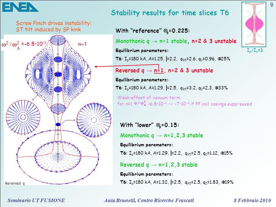 Seminario UT FUSIONE Aula Brunelli, Centro Ricerche Frascati 8 Febbraio 2010 9 Stability results for time slices T6 I p /I e =3 =-6.810 -4 Reversed q