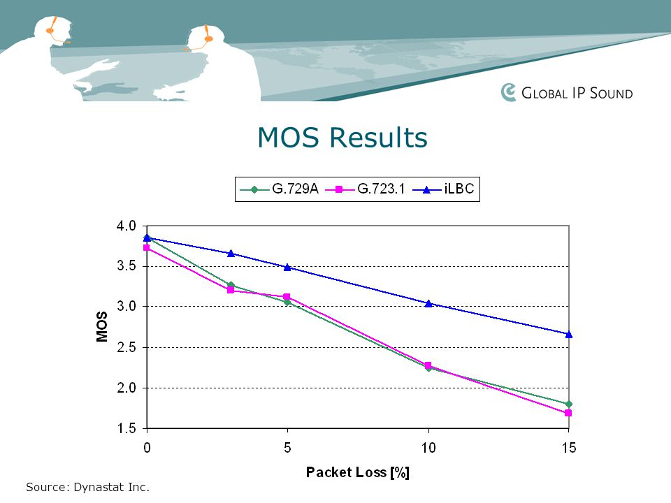 MOS Results Source: Dynastat Inc.