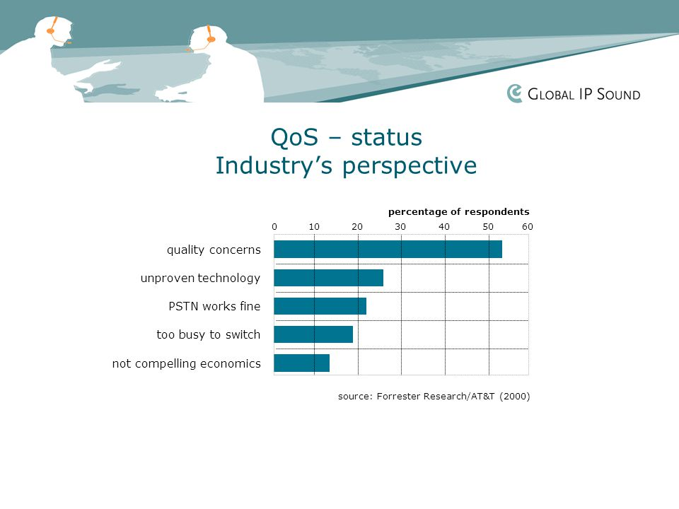 QoS – status Industry's perspective quality concerns unproven technology PSTN works fine too busy to switch not compelling economics 0102030405060 percentage of respondents source: Forrester Research/AT&T (2000)