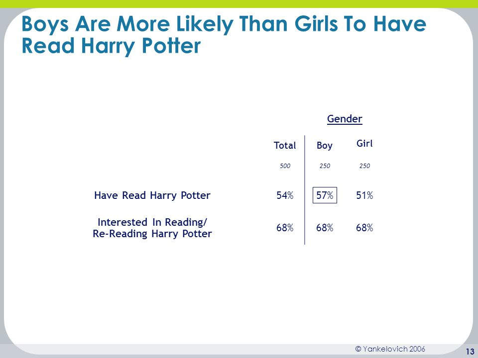© Yankelovich 2006 13 Boys Are More Likely Than Girls To Have Read Harry Potter Gender TotalBoy Girl 500250 Have Read Harry Potter54%57%51% Interested