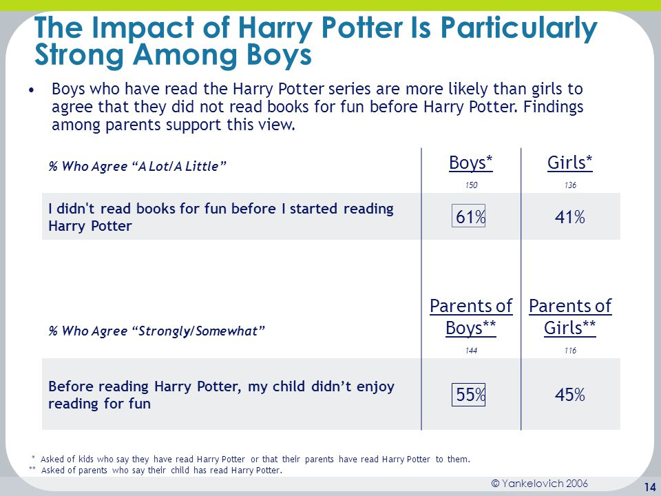 © Yankelovich 2006 14 The Impact of Harry Potter Is Particularly Strong Among Boys Boys who have read the Harry Potter series are more likely than gir