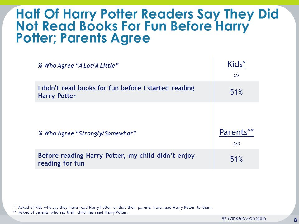 © Yankelovich 2006 19 Kids Think Harry Potter Is One Of The Best Books For Young Readers, And Parents Agree On an unaided basis, one in three (33%) kids say Harry Potter is among the best books for someone their age to read.