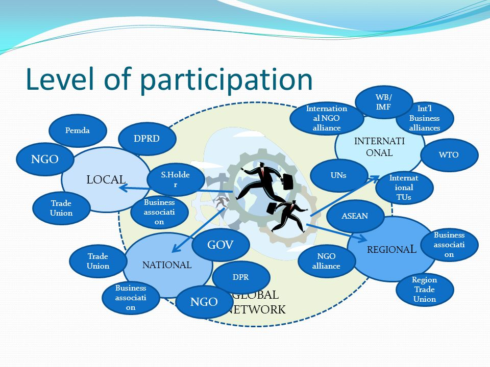 GLOBAL NETWORK Level of participation LOCAL NATIONAL REGIONA L INTERNATI ONAL Pemda DPRD NGO S.Holde r Trade Union Business associati on DPR Trade Uni
