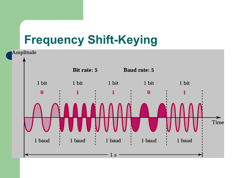 Frequency Shift-Keying