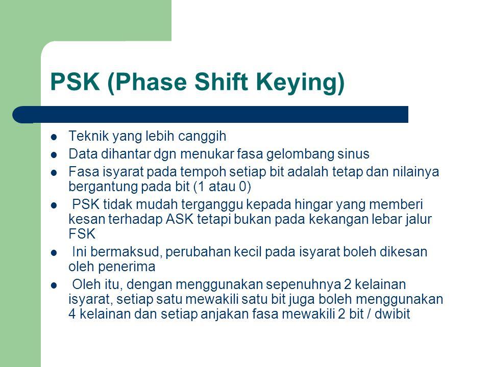 PSK (Phase Shift Keying) Teknik yang lebih canggih Data dihantar dgn menukar fasa gelombang sinus Fasa isyarat pada tempoh setiap bit adalah tetap dan