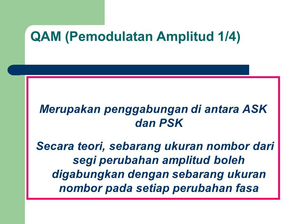 QAM (Pemodulatan Amplitud 1/4) Merupakan penggabungan di antara ASK dan PSK Secara teori, sebarang ukuran nombor dari segi perubahan amplitud boleh di