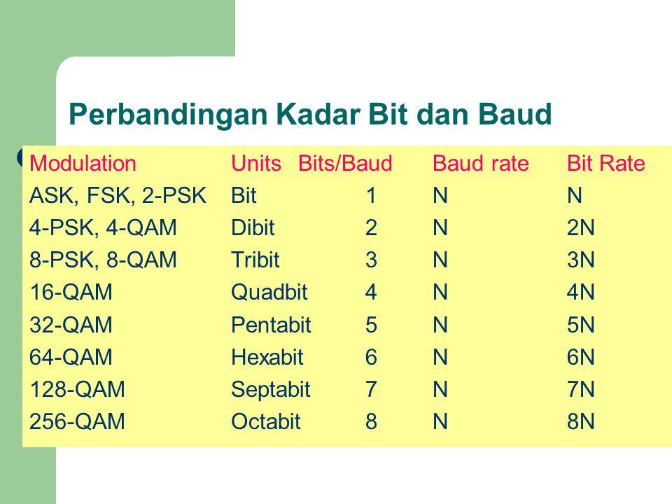 Perbandingan Kadar Bit dan Baud ModulationUnitsBits/BaudBaud rateBit Rate ASK, FSK, 2-PSKBit1NN 4-PSK, 4-QAMDibit2N2N 8-PSK, 8-QAMTribit3N3N 16-QAMQua