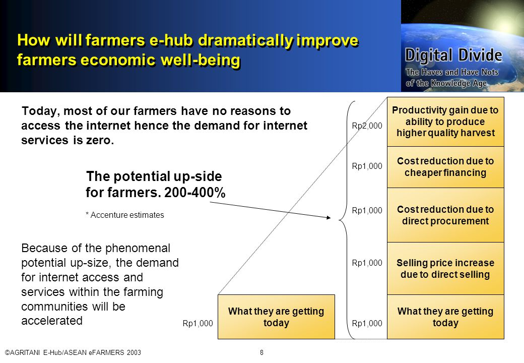 ©AGRITANI E-Hub/ASEAN eFARMERS 20038 How will farmers e-hub dramatically improve farmers economic well-being Today, most of our farmers have no reasons to access the internet hence the demand for internet services is zero.