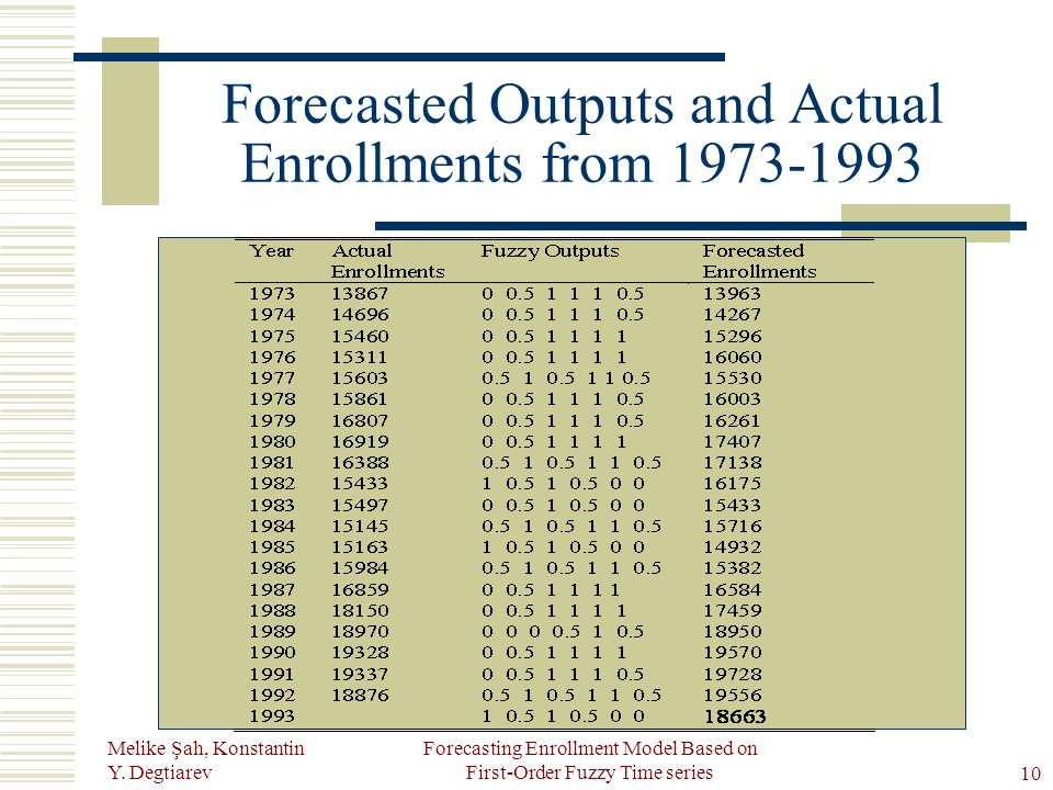 Melike Şah, Konstantin Y. Degtiarev Forecasting Enrollment Model Based on First-Order Fuzzy Time series10 Forecasted Outputs and Actual Enrollments fr
