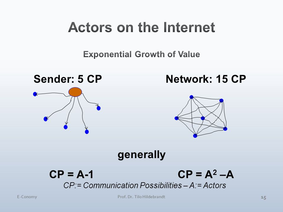 15 Sender: 5 CPNetwork: 15 CP generally CP = A-1 CP = A2 A2 –A CP:= Communication Possibilities – A:= Actors E-ConomyProf. Dr. Tilo Hildebrandt