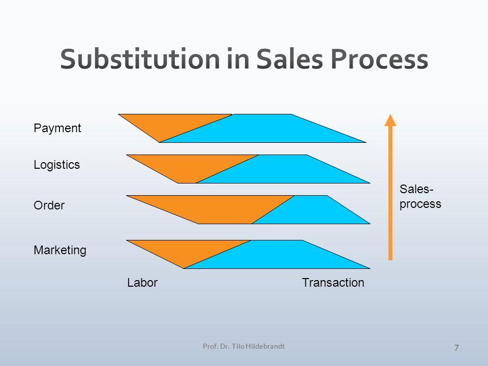 Sales- process Payment Logistics Order Marketing LaborTransaction 7 Prof. Dr. Tilo Hildebrandt
