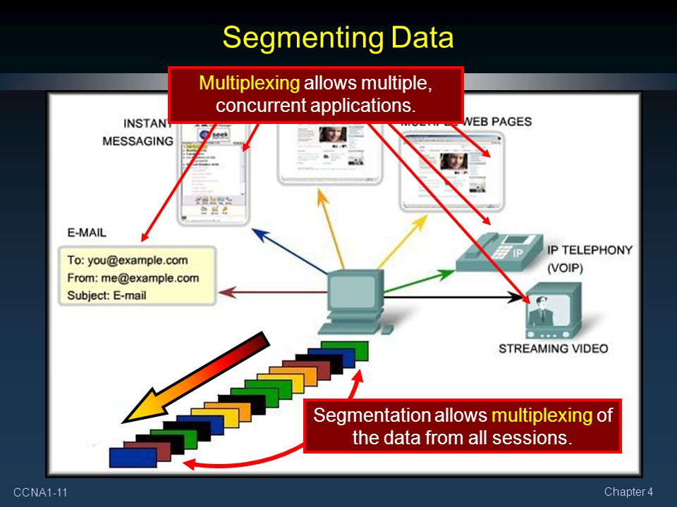 CCNA1-11 Chapter 4 Segmenting Data Multiplexing allows multiple, concurrent applications.