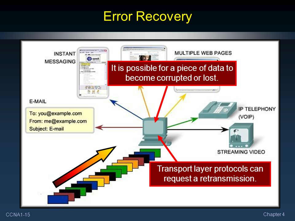 CCNA1-15 Chapter 4 Error Recovery It is possible for a piece of data to become corrupted or lost.