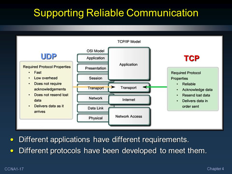 CCNA1-17 Chapter 4 Supporting Reliable Communication Different applications have different requirements.