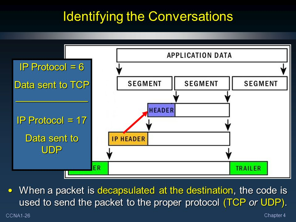 CCNA1-26 Chapter 4 Identifying the Conversations IP Protocol = 6 Data sent to TCP _____________ IP Protocol = 17 Data sent to UDP When a packet is decapsulated at the destination, the code is used to send the packet to the proper protocol (TCP or UDP).