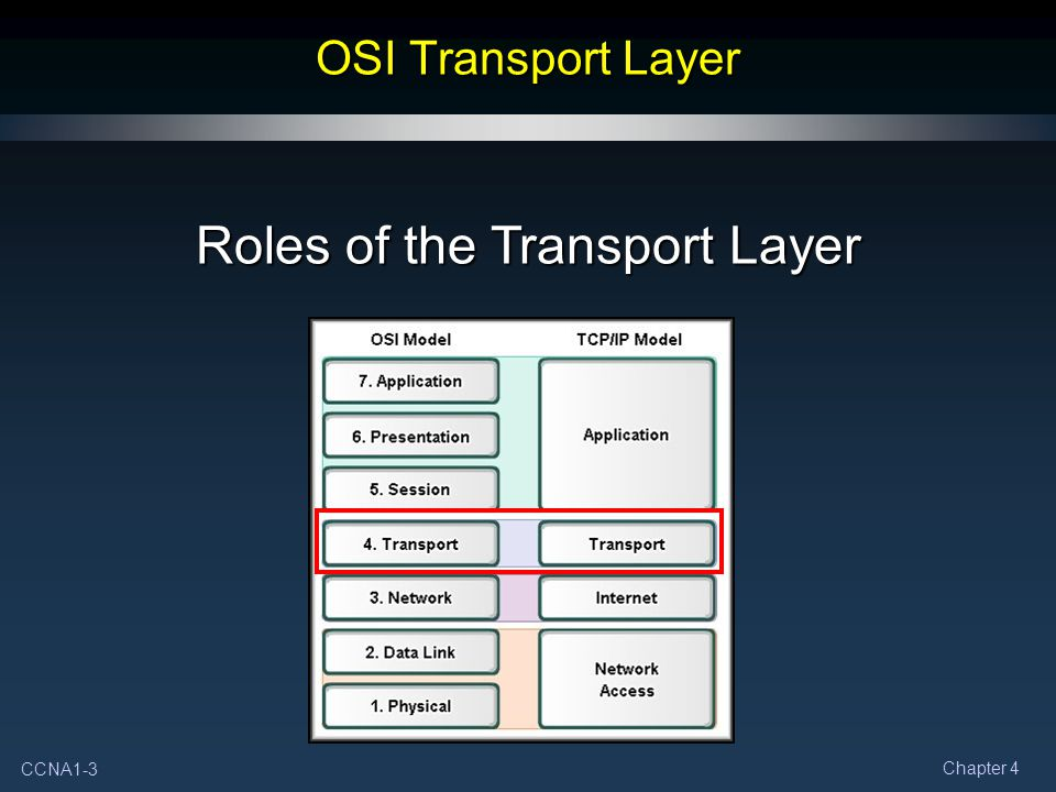 CCNA1-3 Chapter 4 OSI Transport Layer Roles of the Transport Layer