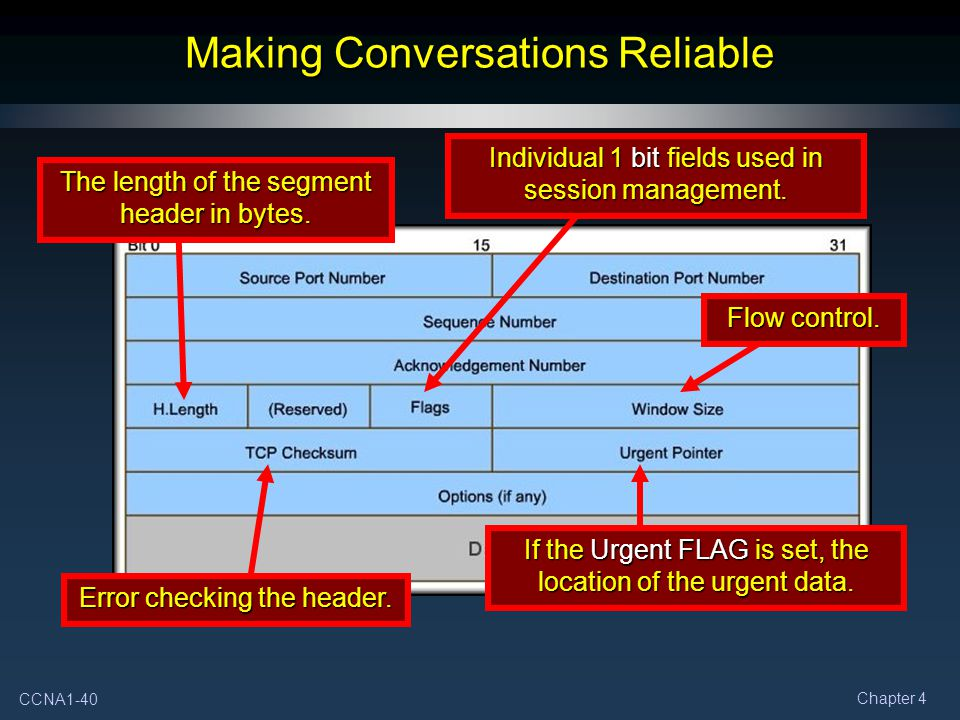CCNA1-40 Chapter 4 Making Conversations Reliable The length of the segment header in bytes.
