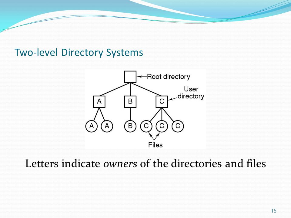 Two-level Directory Systems Letters indicate owners of the directories and files 15