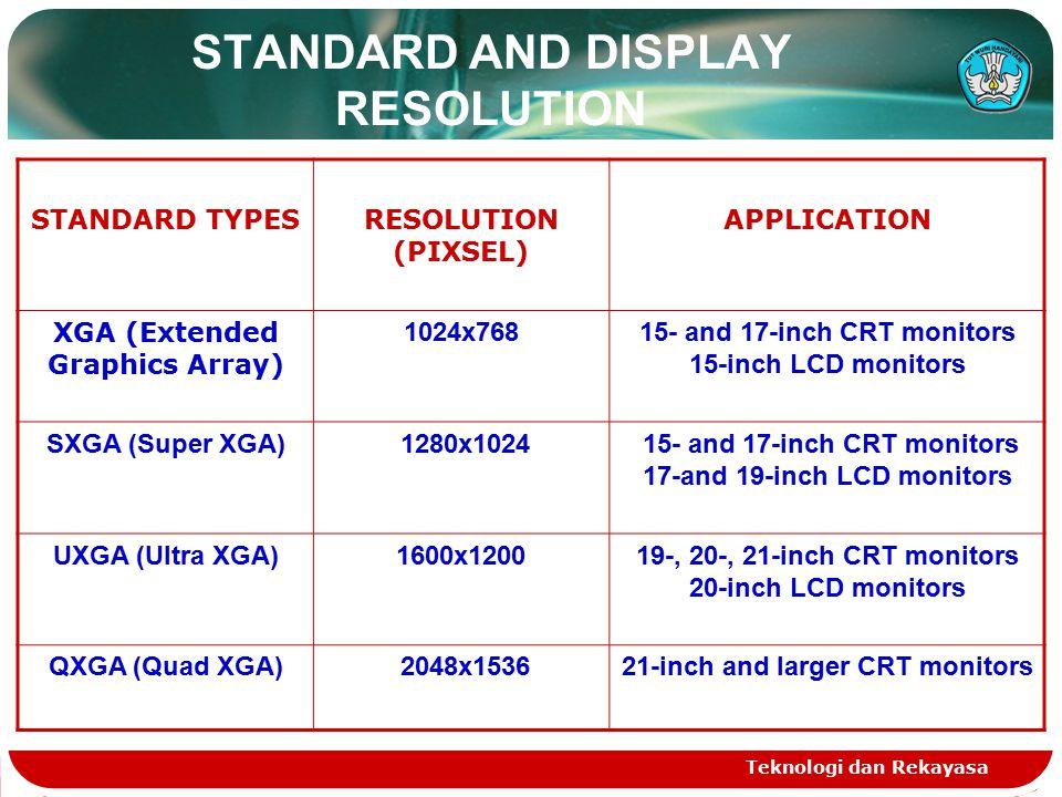 Teknologi dan Rekayasa STANDARD AND DISPLAY RESOLUTION STANDARD TYPESRESOLUTION (PIXSEL) APPLICATION XGA (Extended Graphics Array) 1024x76815- and 17-