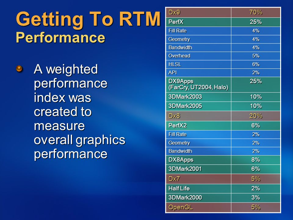 Getting To RTM Performance A weighted performance index was created to measure overall graphics performance Dx970% PerfX25% Fill Rate 4% Geometry4% Bandwidth4% Overhead5% HLSL6% API2% DX9Apps (FarCry, UT2004, Halo) 25% 3DMark200310% 3DMark200510% Dx820% PerfX26% Fill Rate 2% Geometry2% Bandwidth2% DX8Apps8% 3DMark20016% Dx75% Half Life 2% 3DMark20003% OpenGL5%