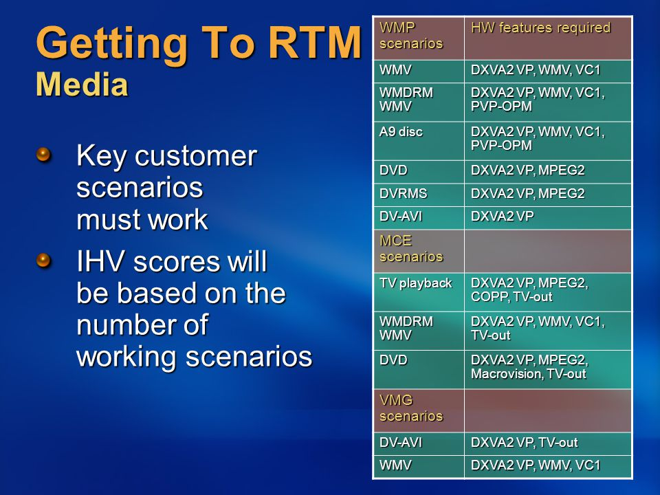 Getting To RTM Media Key customer scenarios must work IHV scores will be based on the number of working scenarios WMP scenarios HW features required WMV DXVA2 VP, WMV, VC1 WMDRM WMV DXVA2 VP, WMV, VC1, PVP-OPM A9 disc DXVA2 VP, WMV, VC1, PVP-OPM DVD DXVA2 VP, MPEG2 DVRMS DV-AVI DXVA2 VP MCE scenarios TV playback DXVA2 VP, MPEG2, COPP, TV-out WMDRM WMV DXVA2 VP, WMV, VC1, TV-out DVD DXVA2 VP, MPEG2, Macrovision, TV-out VMG scenarios DV-AVI DXVA2 VP, TV-out WMV DXVA2 VP, WMV, VC1