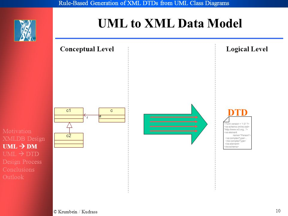 © Krumbein / Kudrass Rule-Based Generation of XML DTDs from UML Class Diagrams 10 XML Data Model UML to XML Data Model Conceptual LevelLogical Level c1caca r c2 DTD Motivation XMLDB Design UML  DM UML  DTD Design Process Conclusions Outlook