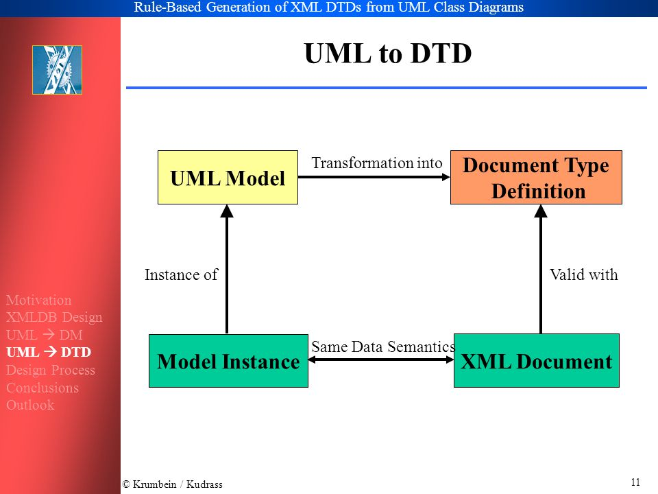 © Krumbein / Kudrass Rule-Based Generation of XML DTDs from UML Class Diagrams 11 UML to DTD UML Model Document Type Definition Model Instance XML Document Instance ofValid with Transformation into Same Data Semantics Motivation XMLDB Design UML  DM UML  DTD Design Process Conclusions Outlook