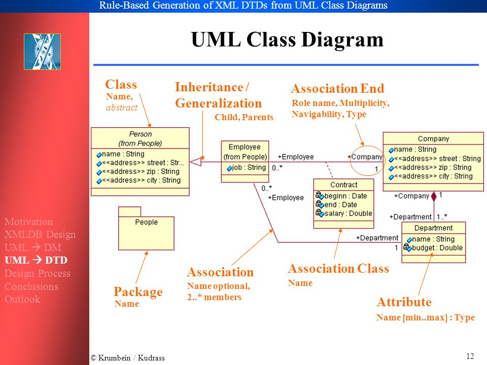 © Krumbein / Kudrass Rule-Based Generation of XML DTDs from UML Class Diagrams 12 UML Class Diagram Class Name, abstract Inheritance / Generalization Child, Parents Package Name Association Name optional, 2..* members Association Class Name Association End Role name, Multiplicity, Navigability, Type Attribute Name [min..max] : Type Motivation XMLDB Design UML  DM UML  DTD Design Process Conclusions Outlook