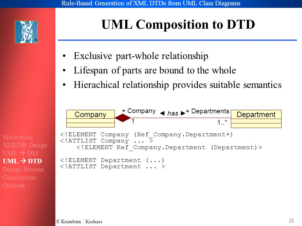 © Krumbein / Kudrass Rule-Based Generation of XML DTDs from UML Class Diagrams 21 UML Composition to DTD Exclusive part-whole relationship Lifespan of parts are bound to the whole Hierachical relationship provides suitable semantics CompanyDepartment ◄ has ► 1..* + Departments 1 + Company <!ELEMENT Company (Ref_Company.Department+) <!ELEMENT Department (...) Motivation XMLDB Design UML  DM UML  DTD Design Process Conclusions Outlook