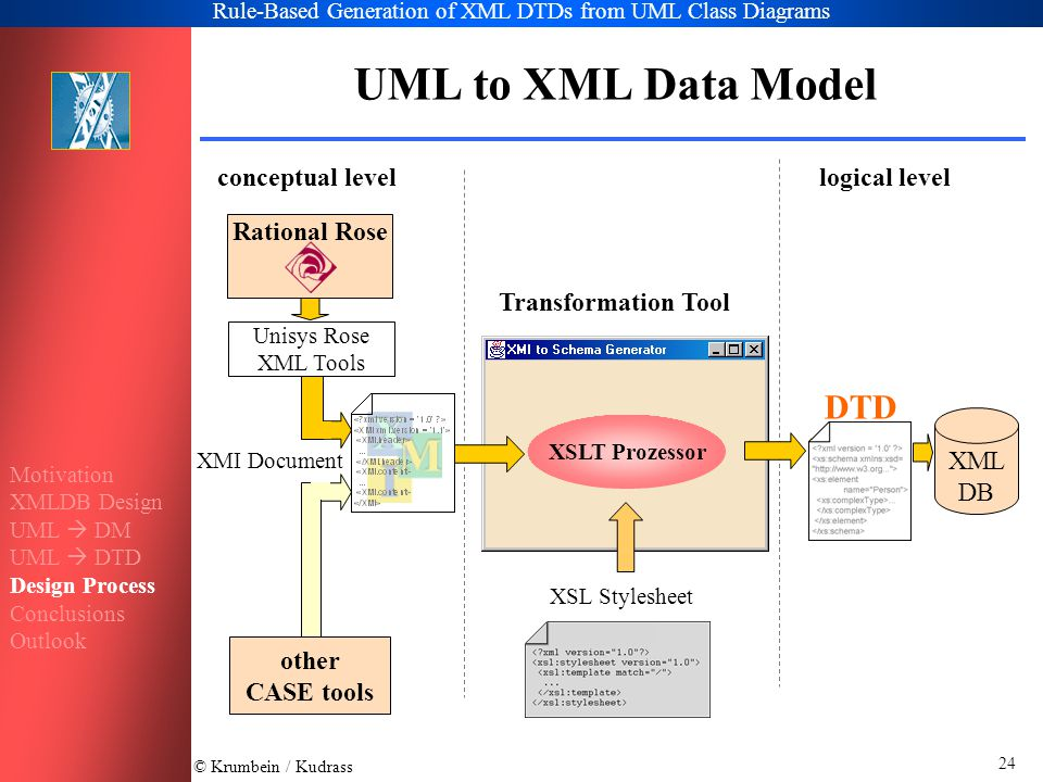 © Krumbein / Kudrass Rule-Based Generation of XML DTDs from UML Class Diagrams 24 UML to XML Data Model conceptual levellogical level XSLT Prozessor DTD Rational Rose other CASE tools Unisys Rose XML Tools XML DB Transformation Tool XSL Stylesheet XMI Document Motivation XMLDB Design UML  DM UML  DTD Design Process Conclusions Outlook