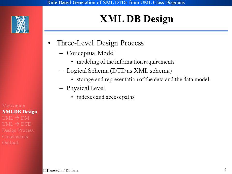 © Krumbein / Kudrass Rule-Based Generation of XML DTDs from UML Class Diagrams 6 XML DB Design Physical Level Document- Processing Documents Design of XML Conceptual Logical Level Conceptual XML Databases Motivation XMLDB Design UML  DM UML  DTD Design Process Conclusions Outlook