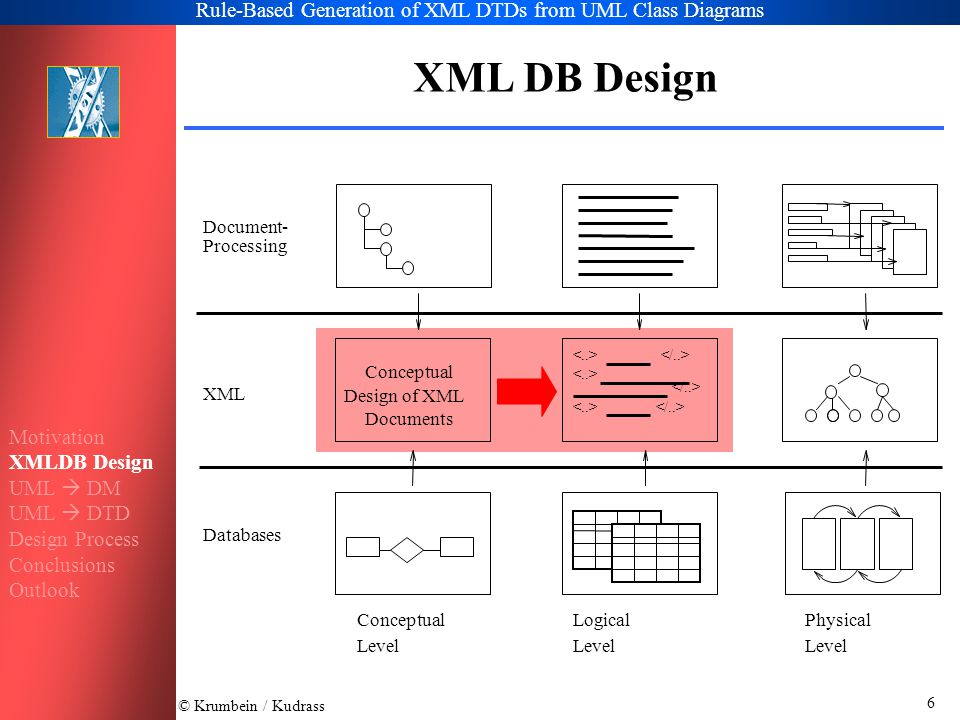 © Krumbein / Kudrass Rule-Based Generation of XML DTDs from UML Class Diagrams 17 UML Associations to DTD References with ID/IDREF –Class element contains subelement with IDREF Attribute to reference the related class elements –Any multiplicity can be represented –No type integrity, only use of naming conventions –Only unidirectional associations can be represented –No guarantee for mutual references in bidirectional associations XLink und XPointer –Predefined Attributes –Simple / Extended XLinks available –Links among multiple documents possible –No type integrity, check depends on XML processor Motivation XMLDB Design UML  DM UML  DTD Design Process Conclusions Outlook