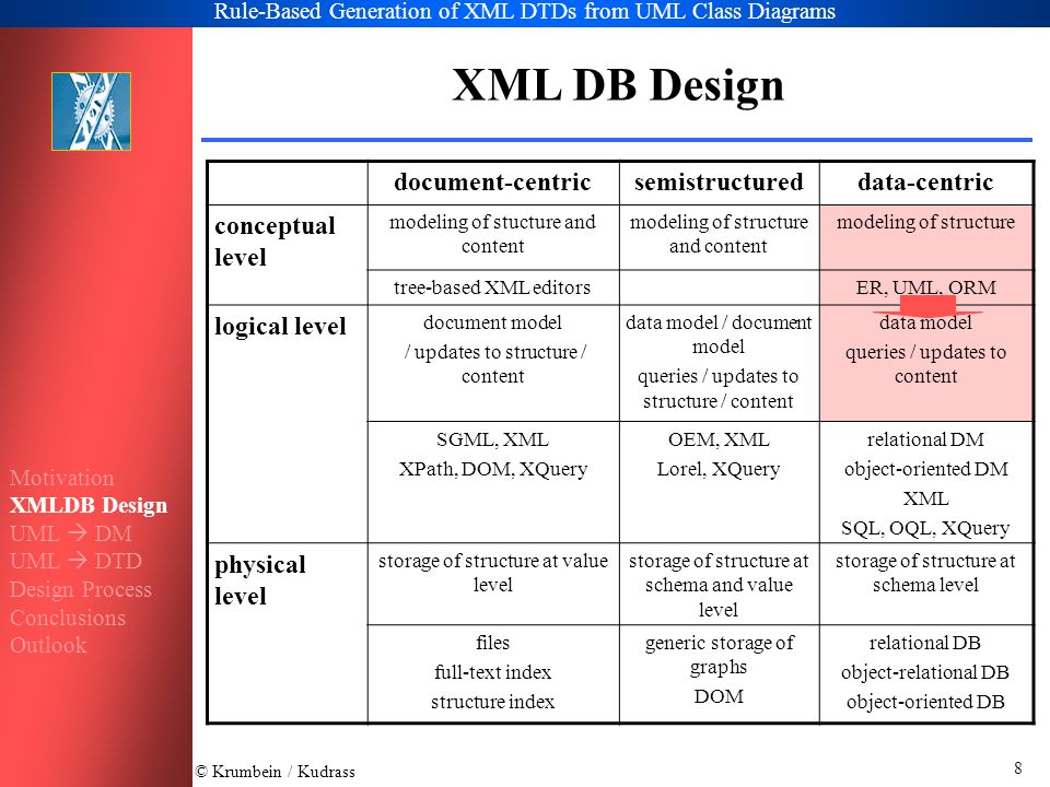 © Krumbein / Kudrass Rule-Based Generation of XML DTDs from UML Class Diagrams 19 Association Classes and N-ary Associations Same mapping alternatives as for associations –Hierarchical relationship – association attributes add to the subelement –Association Element – contain the association attributes –References with ID/IDREF - association attributes add to the reference element (are stored twice) –XLink and XPointer – contain the association attributes –resolution into a Class and two binary association N-ary associations –Association Element and XLink can only represent a N-ary association –resolution into a Class and N binary association Motivation XMLDB Design UML  DM UML  DTD Design Process Conclusions Outlook