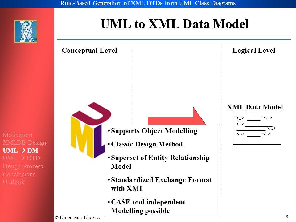 © Krumbein / Kudrass Rule-Based Generation of XML DTDs from UML Class Diagrams 10 XML Data Model UML to XML Data Model Conceptual LevelLogical Level c1caca r c2 DTD Motivation XMLDB Design UML  DM UML  DTD Design Process Conclusions Outlook