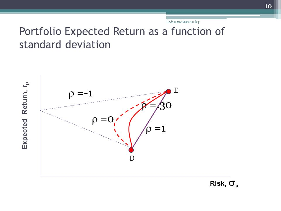 Portfolio Expected Return as a function of standard deviation Bodi Kane Marcus Ch 5 10  =-1  =0  =.30  =1 Risk,  p Expected Return, r p D E