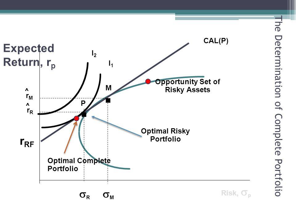 r RF MM Risk,  p I1I1 I2I2 CAL(P) Optimal Risky Portfolio.
