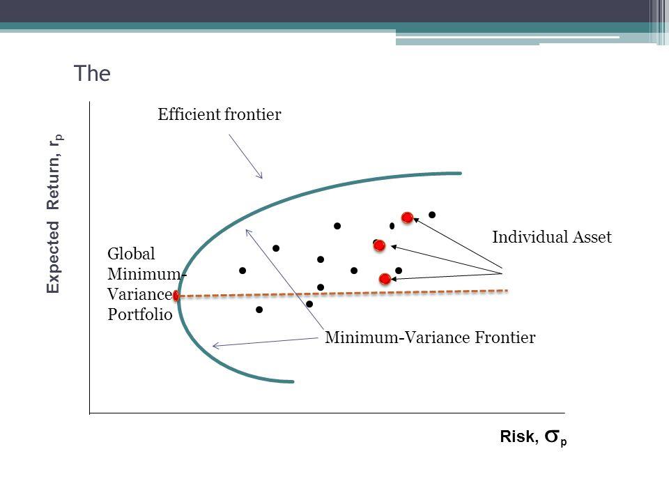 Risk,  p Expected Return, r p The Minimum-Variance Frontier Individual Asset Global Minimum- Variance Portfolio Efficient frontier