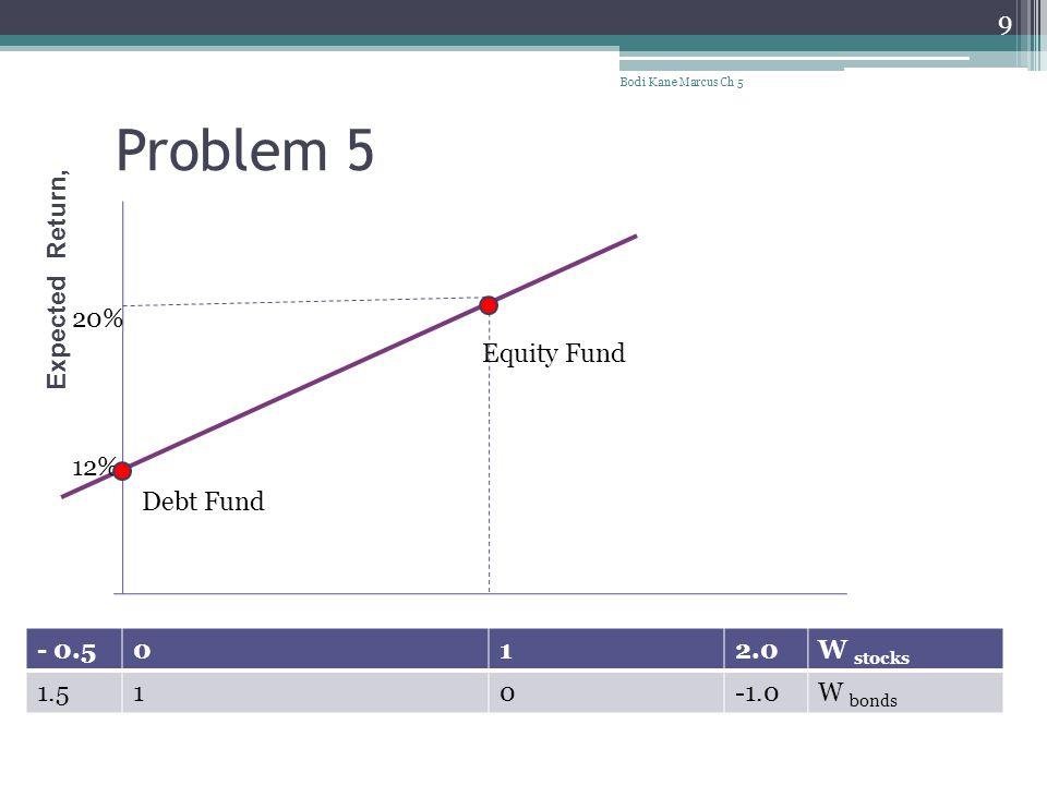 Problem 5 Bodi Kane Marcus Ch 5 9 20% 12% Expected Return, Debt Fund Equity Fund - 0.5012.0W stocks 1.510W bonds