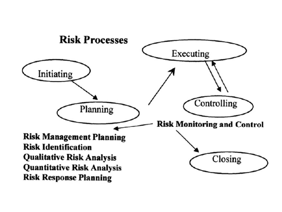 Risk quantification and assessment Each risk must be quantified, and two parameters are used to do this.