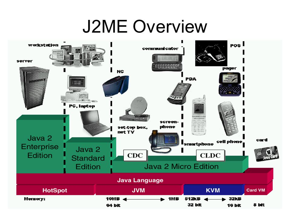 J2ME Overview - CLDC CLDC scope Core java.* libraries Additional I/O and networking libs Security features Internationalization