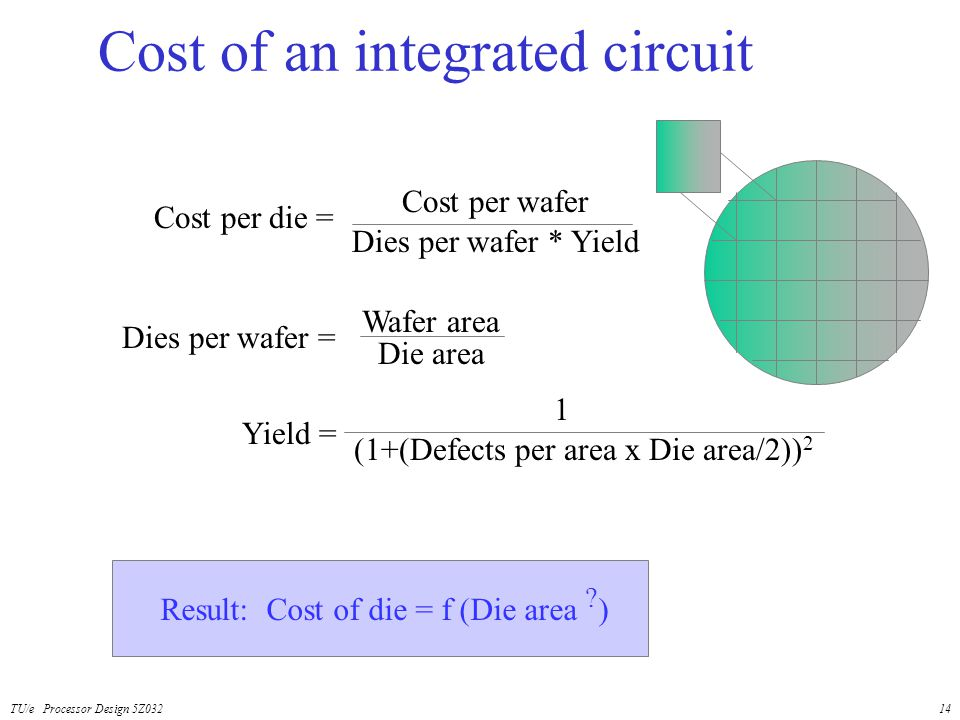 TU/e Processor Design 5Z03214 Cost of an integrated circuit Cost per die = Cost per wafer Dies per wafer * Yield Yield = 1 (1+(Defects per area x Die