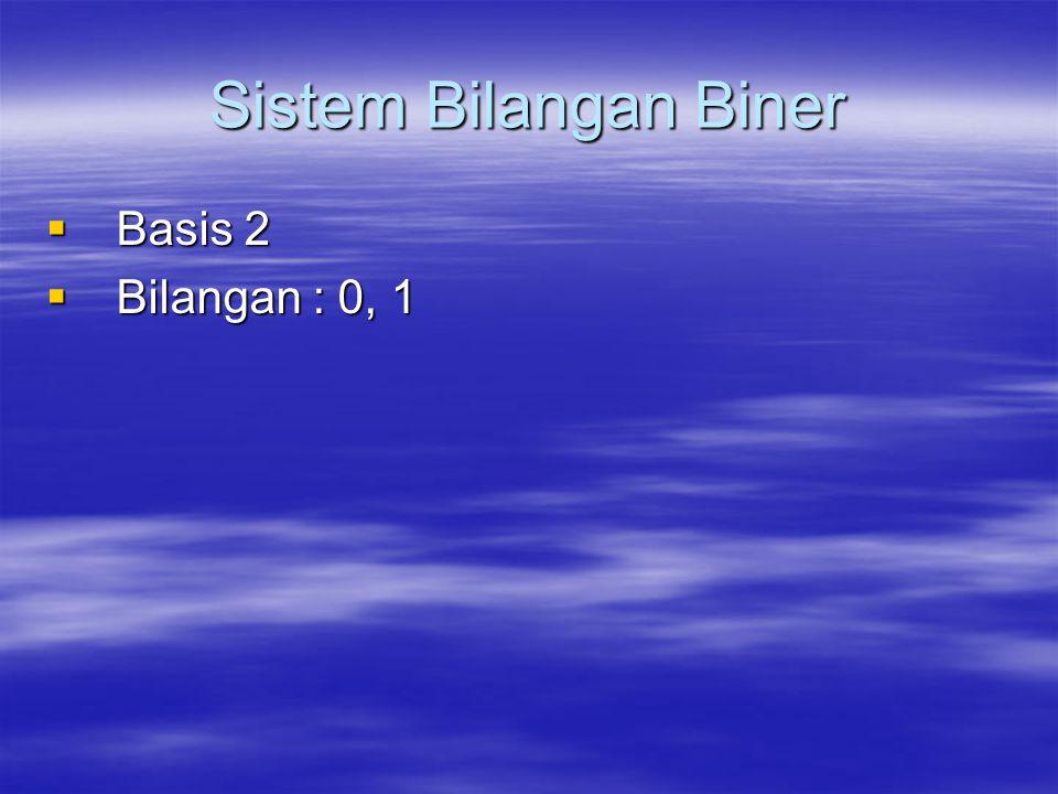 Sistem Bilangan Biner Contoh : 1110 bilangan desimalnya adalah : (1 * 2 3 ) + (1 * 2 2 ) + (1 * 2 1 ) + (0 * 2 0 ) = 8 + 4 + 2 + 0 = 14 110111 bilangan desimalnya adalah : (1 * 2 5 ) + (1 * 2 4 ) + (0 * 2 3 ) + (1 * 2 2 ) + (1 * 2 1 ) + (1 * 2 0 ) = 32 + 16 + 0 + 4 + 2 + 1 = 55