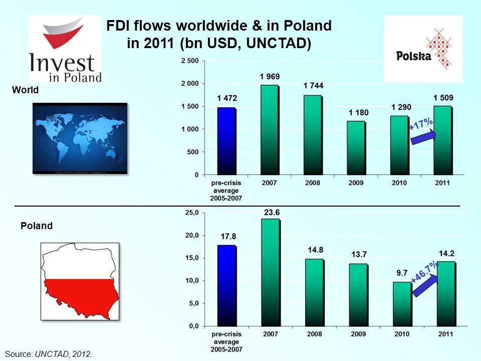 FDI flows worldwide & in Poland in 2011 (bn USD, UNCTAD) +46.7% +17% Source: UNCTAD, 2012.