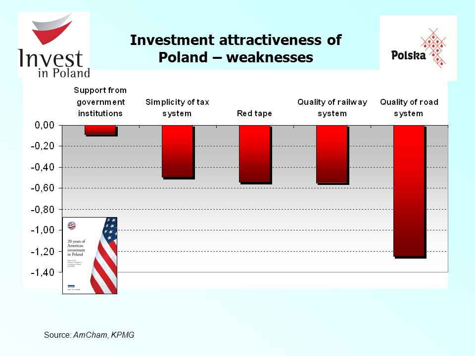 Source: AmCham, KPMG Investment attractiveness of Poland – weaknesses