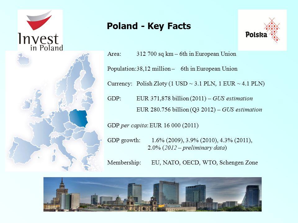 Source: AmCham, KPMG Investment attractiveness of Poland – strengths